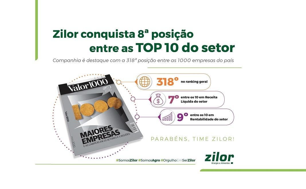 Zilor se destaca na 8ª posição entre as TOP 10 do setor no Anuário Valor 1000