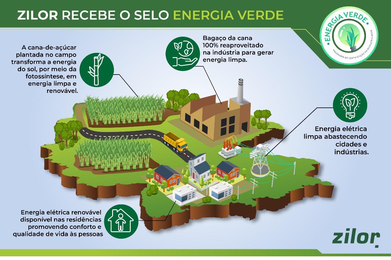 Zilor recebe da UNICA selo Energia Verde 2021